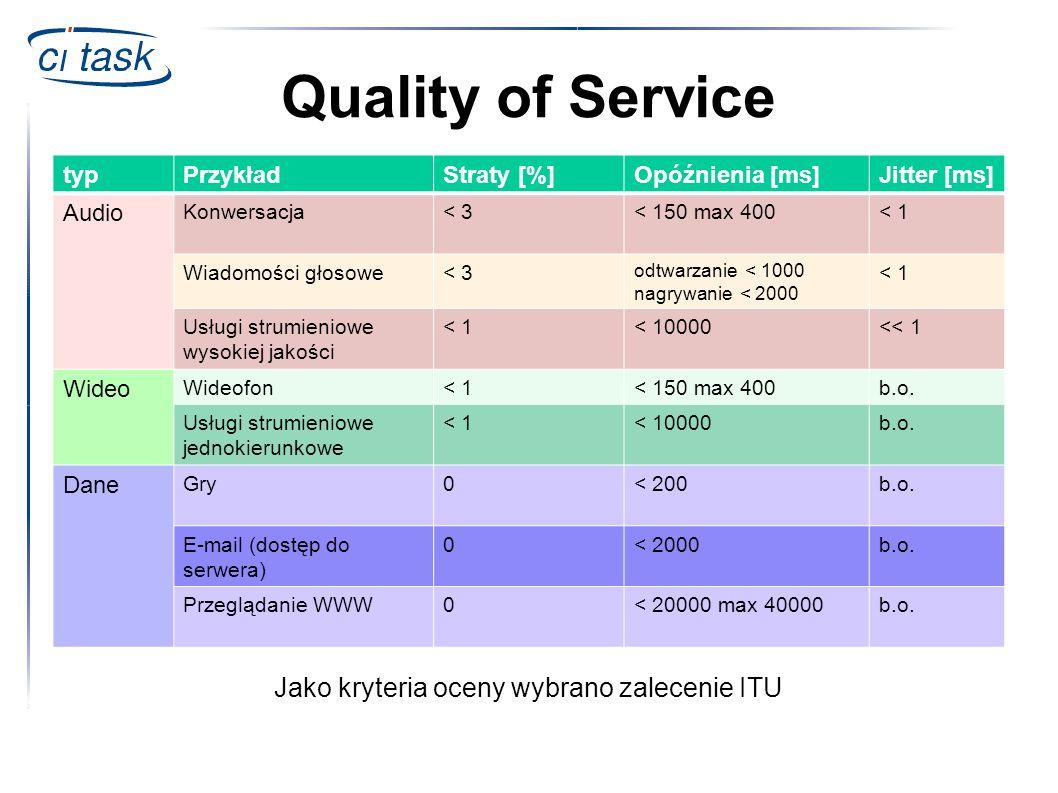 Quality of Service typPrzykładStraty [%]Opóźnienia [ms]Jitter [ms] Audio Konwersacja< 3< 150 max 400< 1 Wiadomości głosowe< 3 odtwarzanie < 1000 nagry
