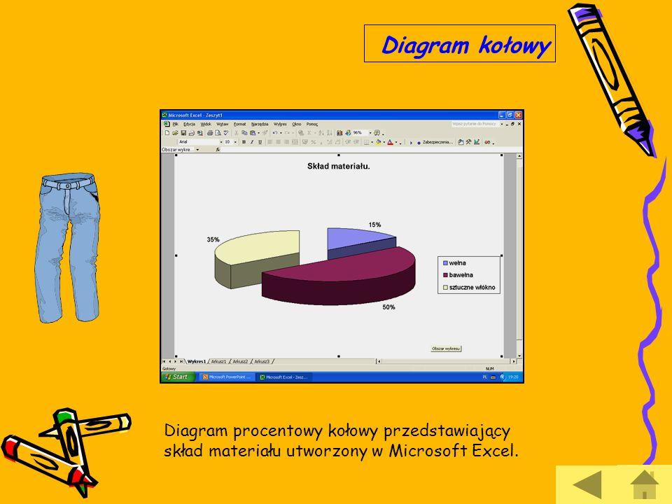 Diagram procentowy kołowy przedstawiający skład materiału utworzony w Microsoft Excel. Diagram kołowy
