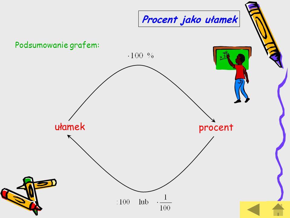 ułamek procent Podsumowanie grafem: Procent jako ułamek
