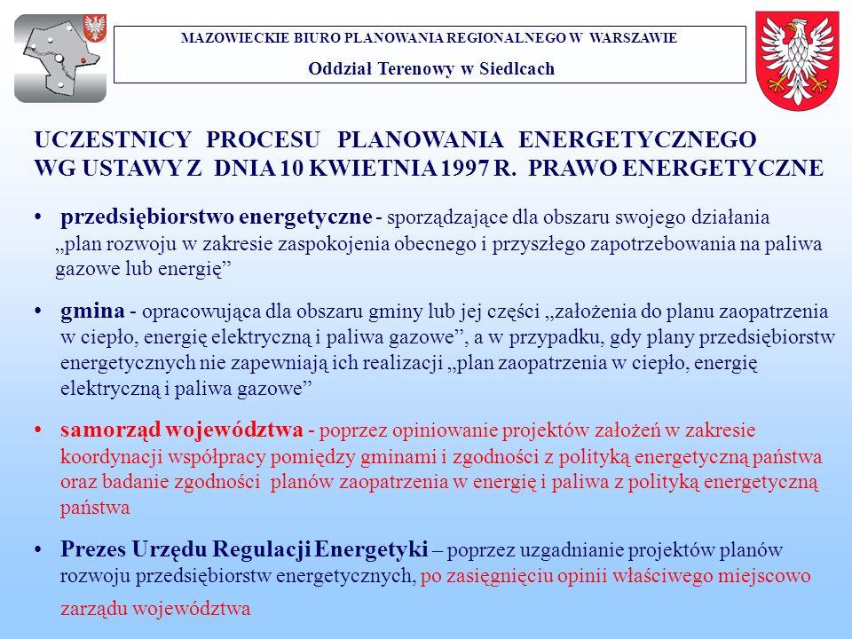 MAZOWIECKIE BIURO PLANOWANIA REGIONALNEGO W WARSZAWIE Oddział Terenowy w Siedlcach UCZESTNICY PROCESU PLANOWANIA ENERGETYCZNEGO WG USTAWY Z DNIA 10 KW