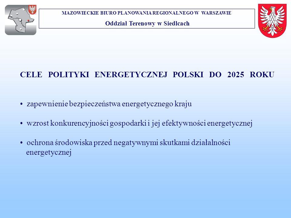 MAZOWIECKIE BIURO PLANOWANIA REGIONALNEGO W WARSZAWIE Oddział Terenowy w Siedlcach CELE POLITYKI ENERGETYCZNEJ POLSKI DO 2025 ROKU zapewnienie bezpiec