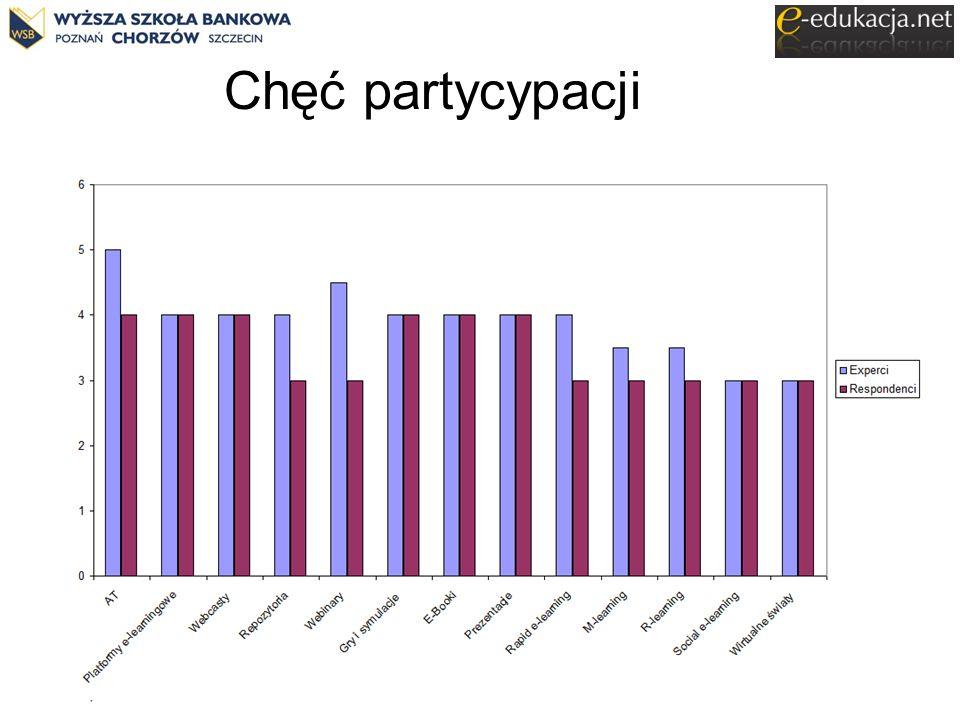Rozwój e-edukacji w ekonomicznym szkolnictwie wyższym Poznań 21.11.2013 Chęć partycypacji