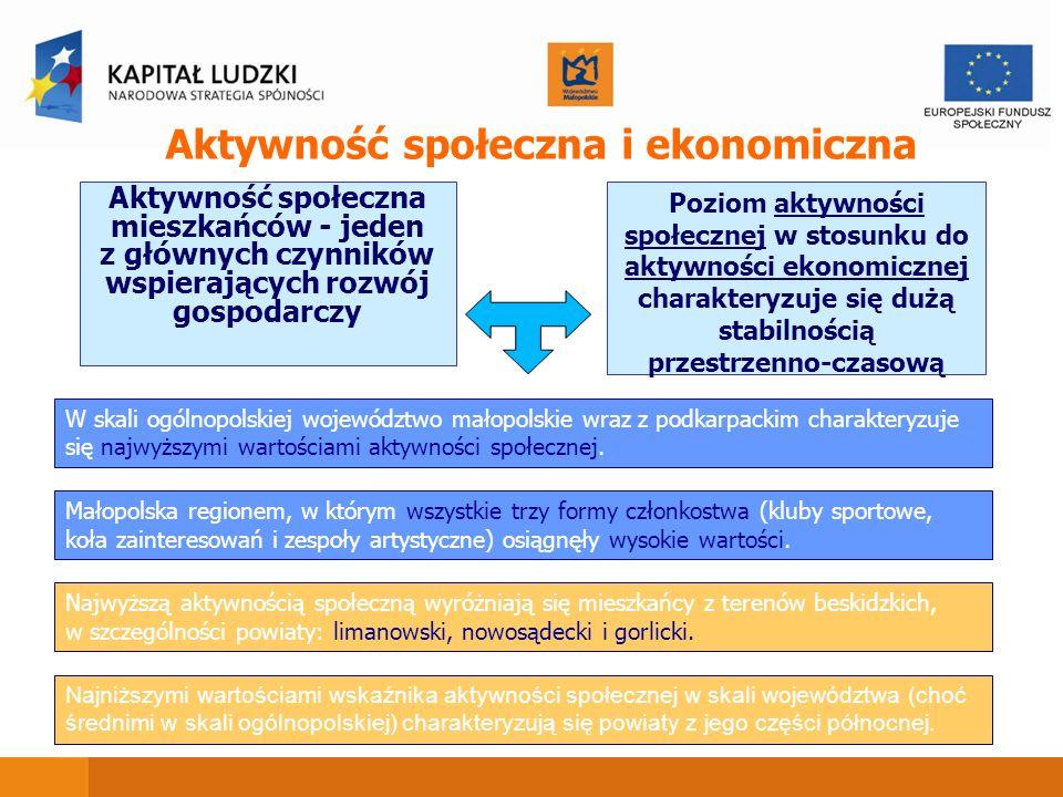 Aktywność społeczna i ekonomiczna Aktywność społeczna mieszkańców - jeden z głównych czynników wspierających rozwój gospodarczy W skali ogólnopolskiej