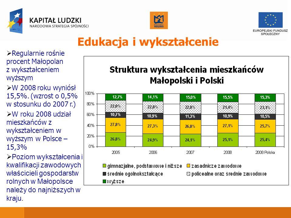 Regularnie rośnie procent Małopolan z wykształceniem wyższym W 2008 roku wyniósł 15,5%. (wzrost o 0,5% w stosunku do 2007 r.) W roku 2008 udział miesz