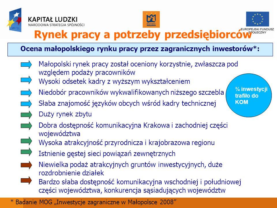 Rynek pracy a potrzeby przedsiębiorców Ocena małopolskiego rynku pracy przez zagranicznych inwestorów*: * Badanie MOG Inwestycje zagraniczne w Małopol