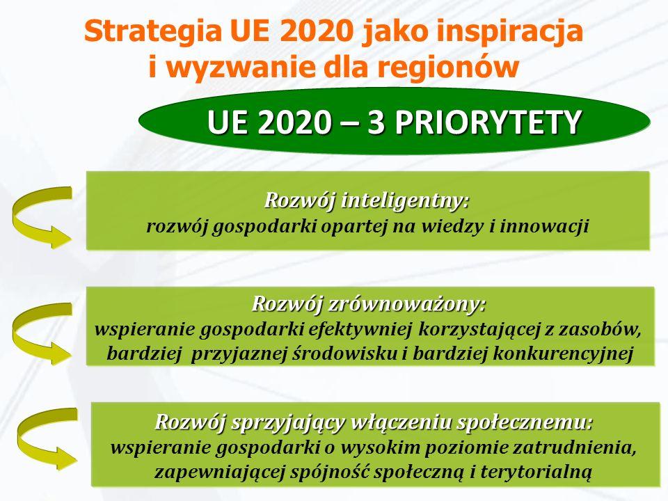 Strategia UE 2020 jako inspiracja i wyzwanie dla regionów Rozwój zrównoważony: Rozwój zrównoważony: wspieranie gospodarki efektywniej korzystającej z