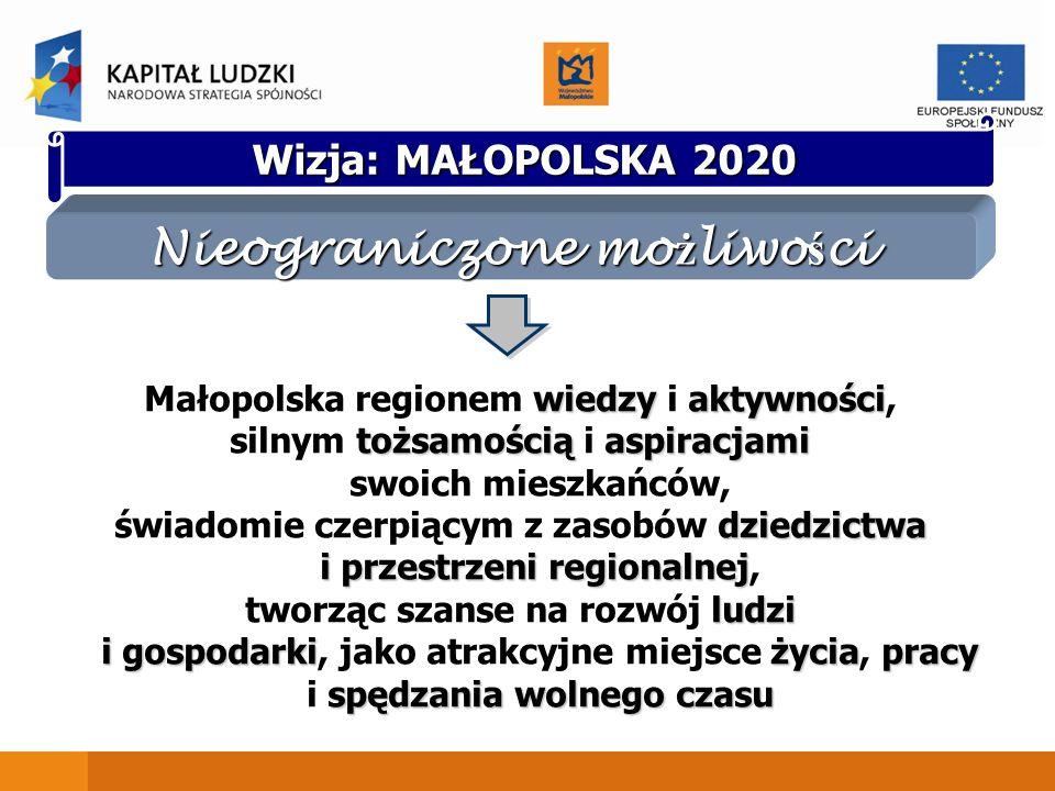 wiedzyaktywności Małopolska regionem wiedzy i aktywności, tożsamościąaspiracjami silnym tożsamością i aspiracjami swoich mieszkańców, dziedzictwa i pr