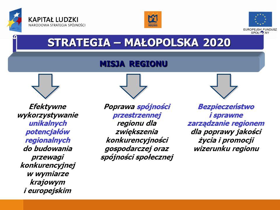 STRATEGIA – MAŁOPOLSKA 2020 MISJA REGIONU unikalnych potencjałów regionalnych Efektywne wykorzystywanie unikalnych potencjałów regionalnych do budowan