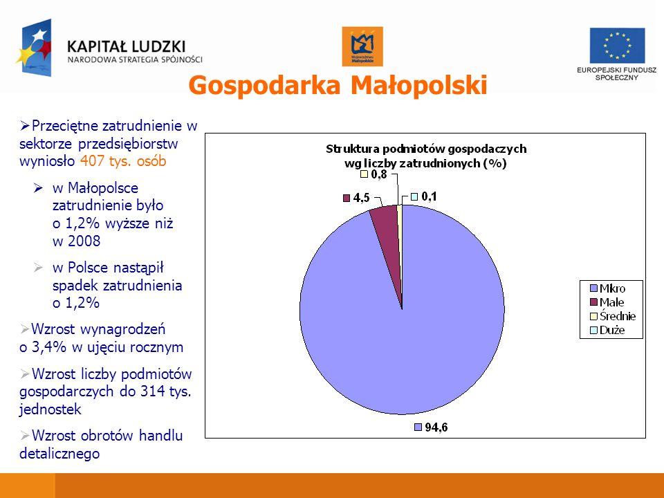 Gospodarka Małopolski Przeciętne zatrudnienie w sektorze przedsiębiorstw wyniosło 407 tys. osób w Małopolsce zatrudnienie było o 1,2% wyższe niż w 200