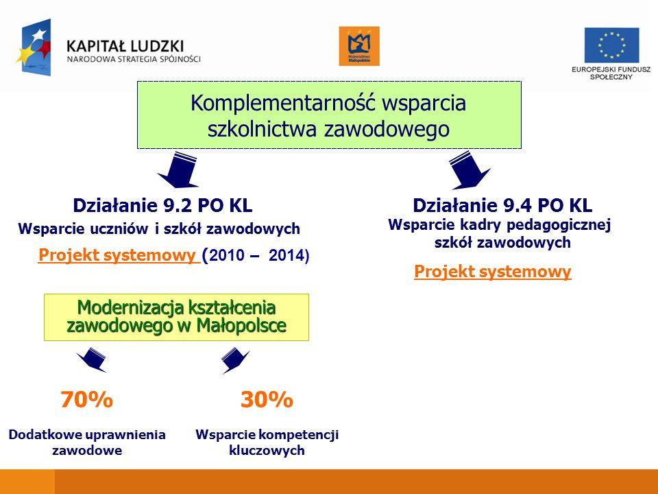 Komplementarność wsparcia szkolnictwa zawodowego Działanie 9.2 PO KL Wsparcie uczniów i szkół zawodowych Działanie 9.4 PO KL Wsparcie kadry pedagogicz