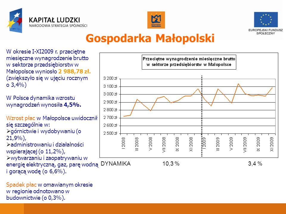 DYNAMIKA3,4 %10,3 % Gospodarka Małopolski W okresie I-XI2009 r. przeciętne miesięczne wynagrodzenie brutto w sektorze przedsiębiorstw w Małopolsce wyn