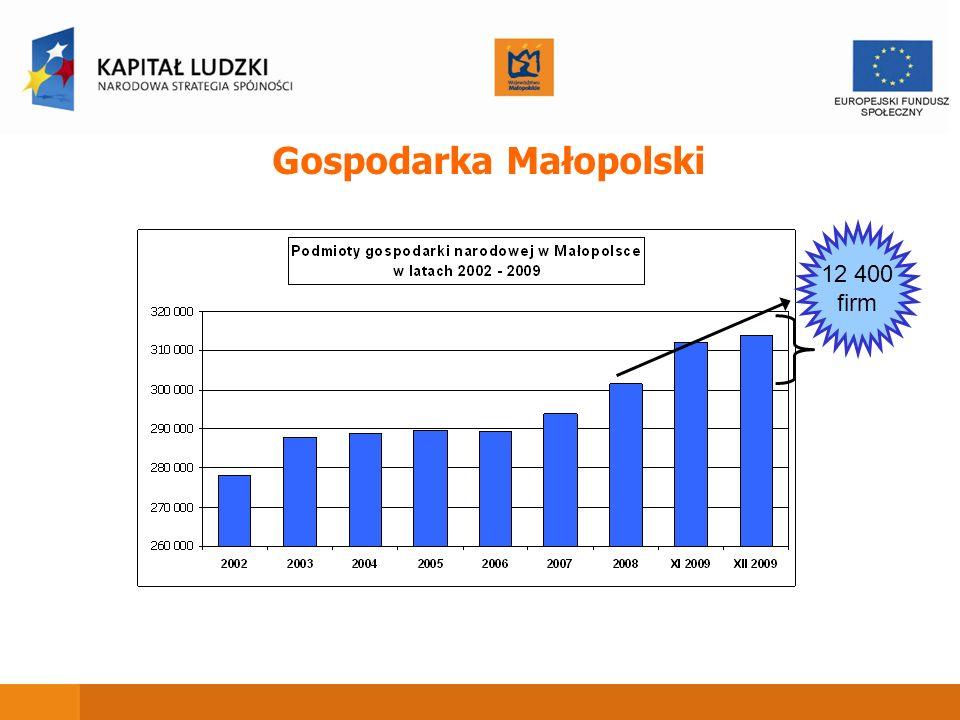 Gospodarka Małopolski 12 400 firm