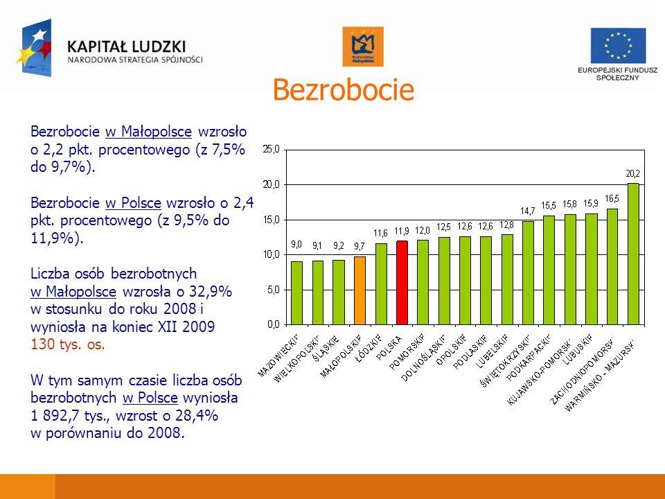 Bezrobocie Bezrobocie w Małopolsce wzrosło o 2,2 pkt. procentowego (z 7,5% do 9,7%). Bezrobocie w Polsce wzrosło o 2,4 pkt. procentowego (z 9,5% do 11