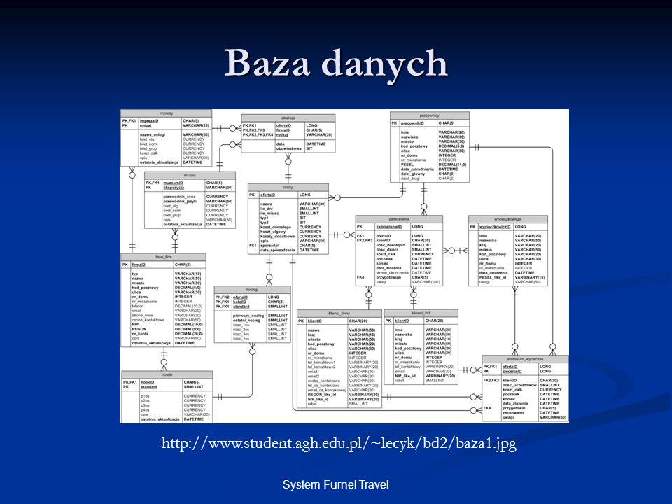 System Furnel Travel Baza danych http://www.student.agh.edu.pl/~lecyk/bd2/baza1.jpg