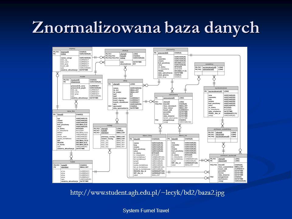 System Furnel Travel Znormalizowana baza danych http://www.student.agh.edu.pl/~lecyk/bd2/baza2.jpg