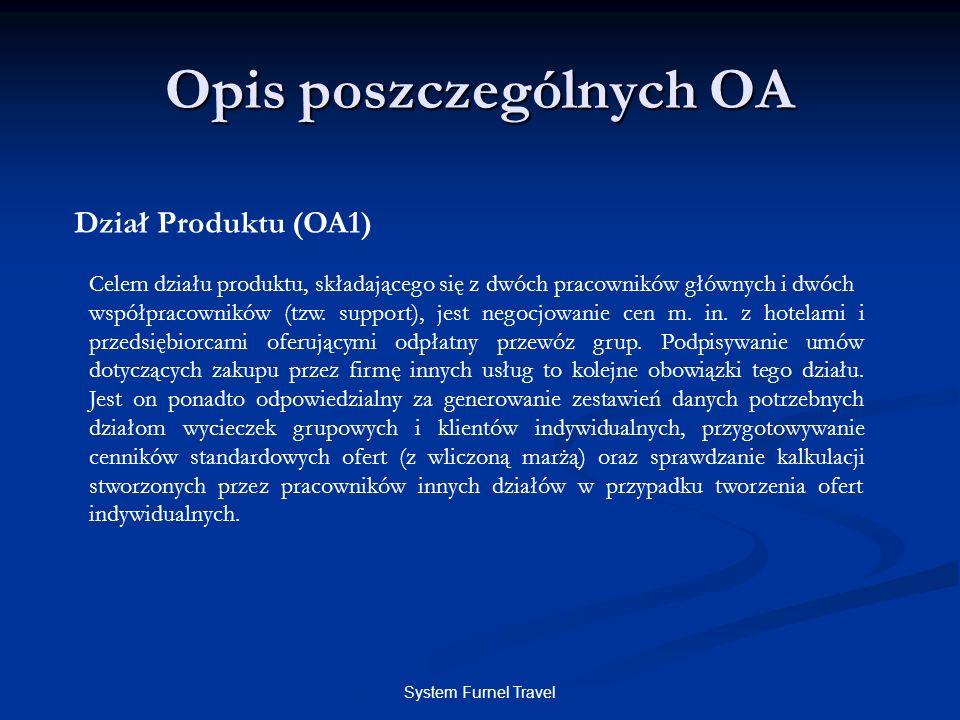 System Furnel Travel Opis poszczególnych OA Dział Produktu (OA1) Celem działu produktu, składającego się z dwóch pracowników głównych i dwóch współpra