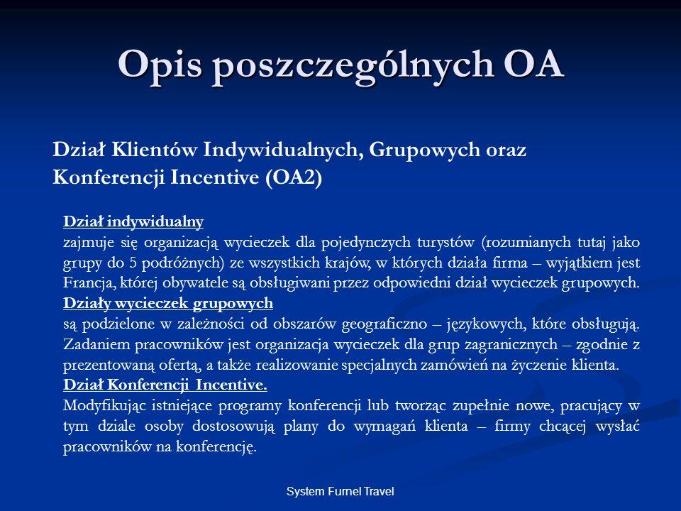 System Furnel Travel Opis poszczególnych OA Dział Klientów Indywidualnych, Grupowych oraz Konferencji Incentive (OA2) Dział indywidualny zajmuje się o