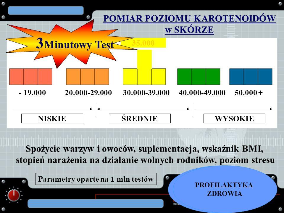 POMIAR POZIOMU KAROTENOIDÓW w SKÓRZE 35.000 - 19.000 20.000-29.000 30.000-39.000 40.000-49.000 50.000 + NISKIEŚREDNIEWYSOKIE 3 Minutowy Test Spożycie