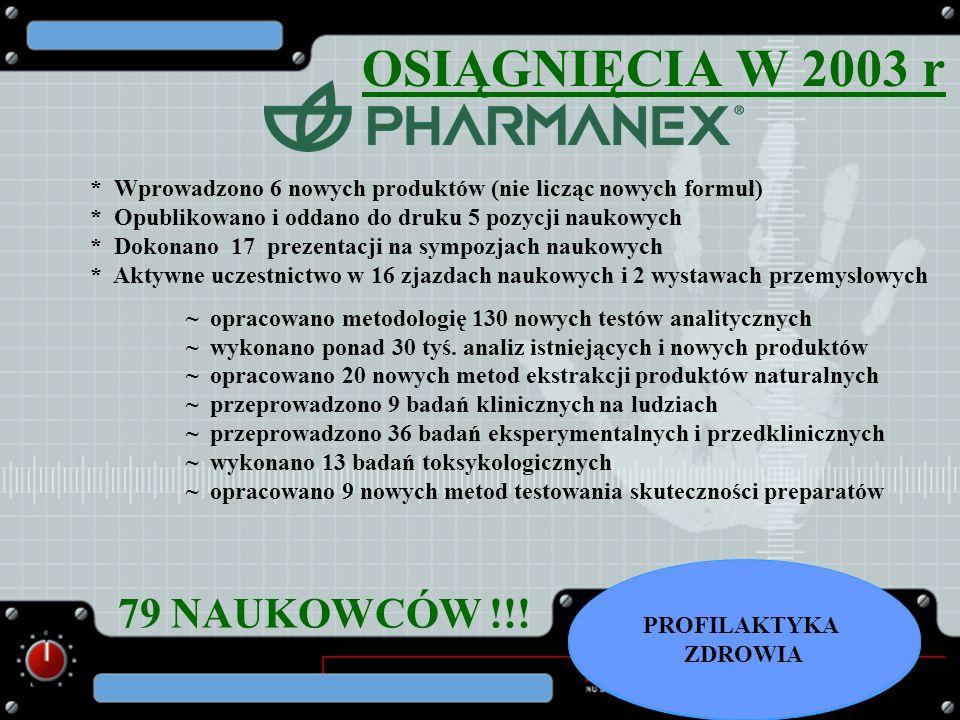OSIĄGNIĘCIA W 2003 r * Wprowadzono 6 nowych produktów (nie licząc nowych formuł) * Opublikowano i oddano do druku 5 pozycji naukowych * Dokonano 17 pr