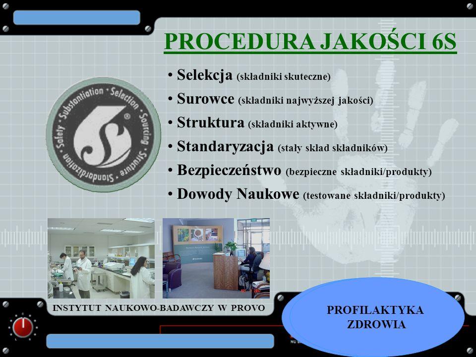 PROCEDURA JAKOŚCI 6S Selekcja (składniki skuteczne) Surowce (składniki najwyższej jakości) Struktura (składniki aktywne) Standaryzacja (stały skład sk