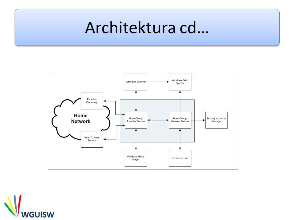 Architektura cd…