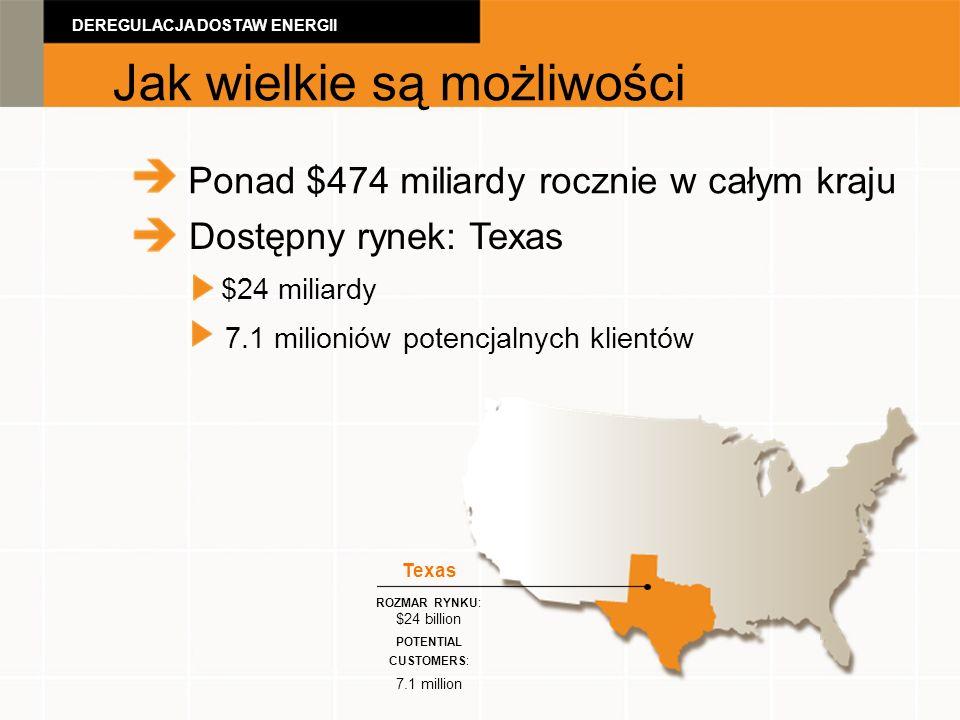 Ponad $474 miliardy rocznie w całym kraju Dostępny rynek: Texas $24 miliardy 7.1 milioniów potencjalnych klientów Texas ROZMAR RYNKU: $24 billion POTENTIAL CUSTOMERS: 7.1 million DEREGULACJA DOSTAW ENERGII Jak wielkie są możliwości