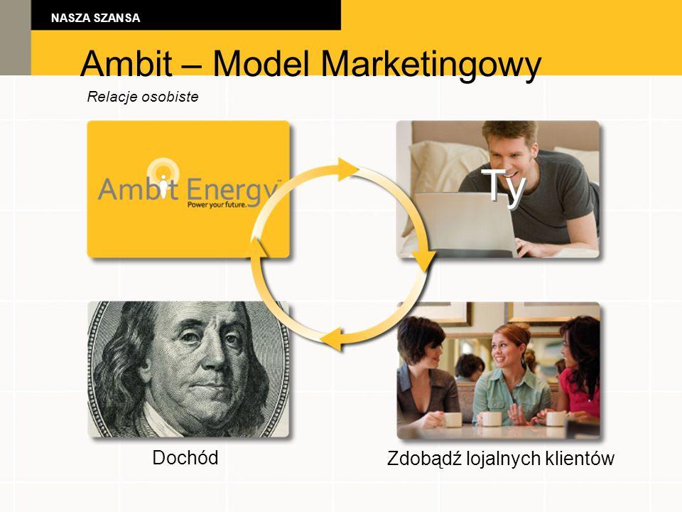 NASZA SZANSA Ambit – Model Marketingowy Relacje osobiste Ty Dochód Zdobądź lojalnych klientów