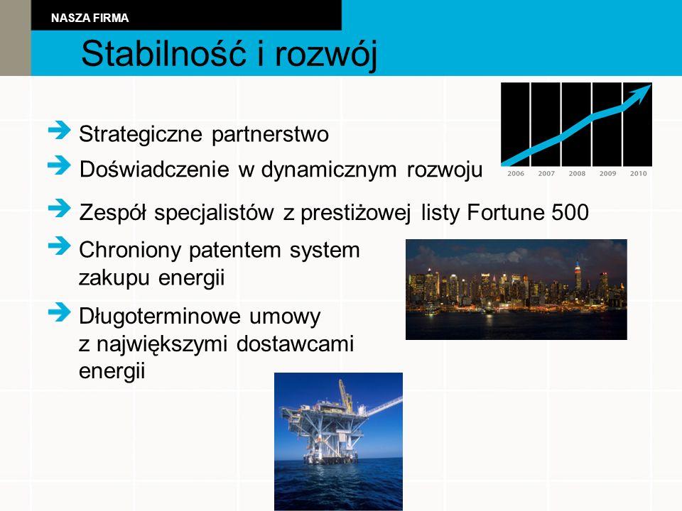 Stabilność i rozwój NASZA FIRMA Strategiczne partnerstwo Doświadczenie w dynamicznym rozwoju Chroniony patentem system zakupu energii Zespół specjalistów z prestiżowej listy Fortune 500 Długoterminowe umowy z największymi dostawcami energii