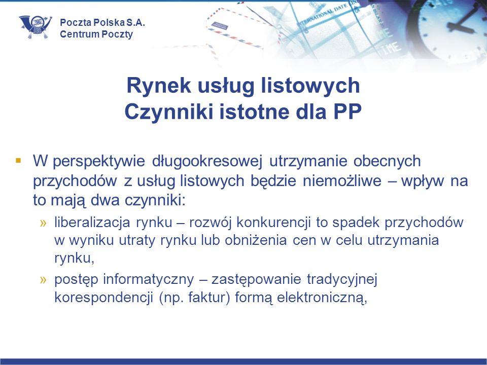 Poczta Polska S.A. Centrum Poczty Rynek usług listowych Czynniki istotne dla PP W perspektywie długookresowej utrzymanie obecnych przychodów z usług l