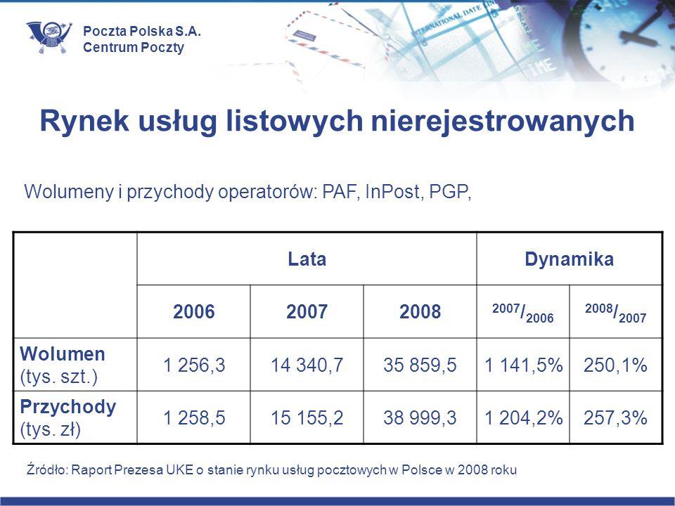 Poczta Polska S.A. Centrum Poczty Rynek usług listowych nierejestrowanych LataDynamika 200620072008 2007 / 2006 2008 / 2007 Wolumen (tys. szt.) 1 256,
