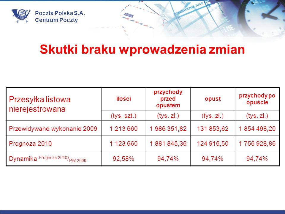 Poczta Polska S.A. Centrum Poczty Skutki braku wprowadzenia zmian Przesyłka listowa nierejestrowana ilości przychody przed opustem opust przychody po