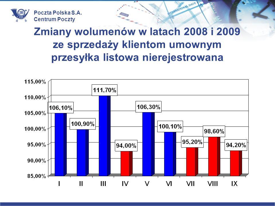 Poczta Polska S.A. Centrum Poczty Zmiany wolumenów w latach 2008 i 2009 ze sprzedaży klientom umownym przesyłka listowa nierejestrowana