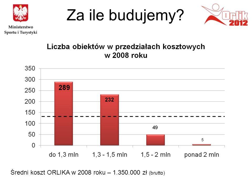 Za ile budujemy? Średni koszt ORLIKA w 2008 roku – 1.350.000 zł (brutto)