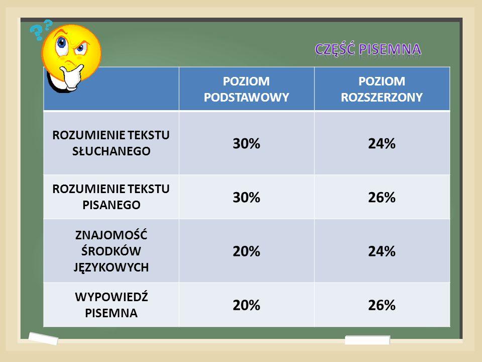 POZIOM PODSTAWOWY POZIOM ROZSZERZONY ROZUMIENIE TEKSTU SŁUCHANEGO 30%24% ROZUMIENIE TEKSTU PISANEGO 30%26% ZNAJOMOŚĆ ŚRODKÓW JĘZYKOWYCH 20%24% WYPOWIEDŹ PISEMNA 20%26%