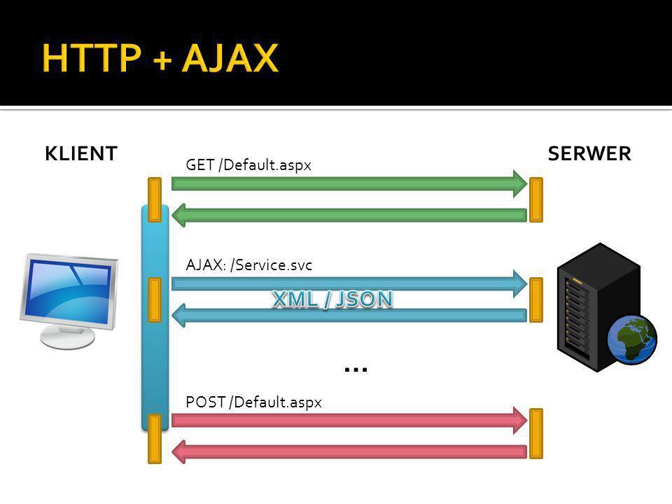 KLIENTSERWER GET /Default.aspx POST /Default.aspx AJAX: /Service.svc …