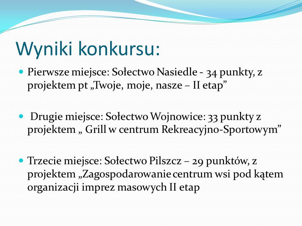 Nagroda w konkursie Sołectwo Wojnowice zajmując II miejsce w konkursie otrzymało z budżetu gminy dofinansowanie w wysokości 3000 zł na realizację wnioskowanego projektu.