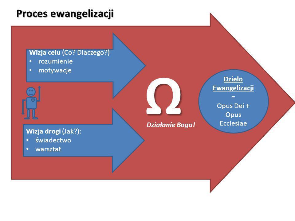 Dzieło Ewangelizacji = Opus Dei + Opus Ecclesiae Wizja celu (Co? Dlaczego?) rozumienie motywacje Wizja drogi (Jak?): świadectwo warsztat Proces ewange