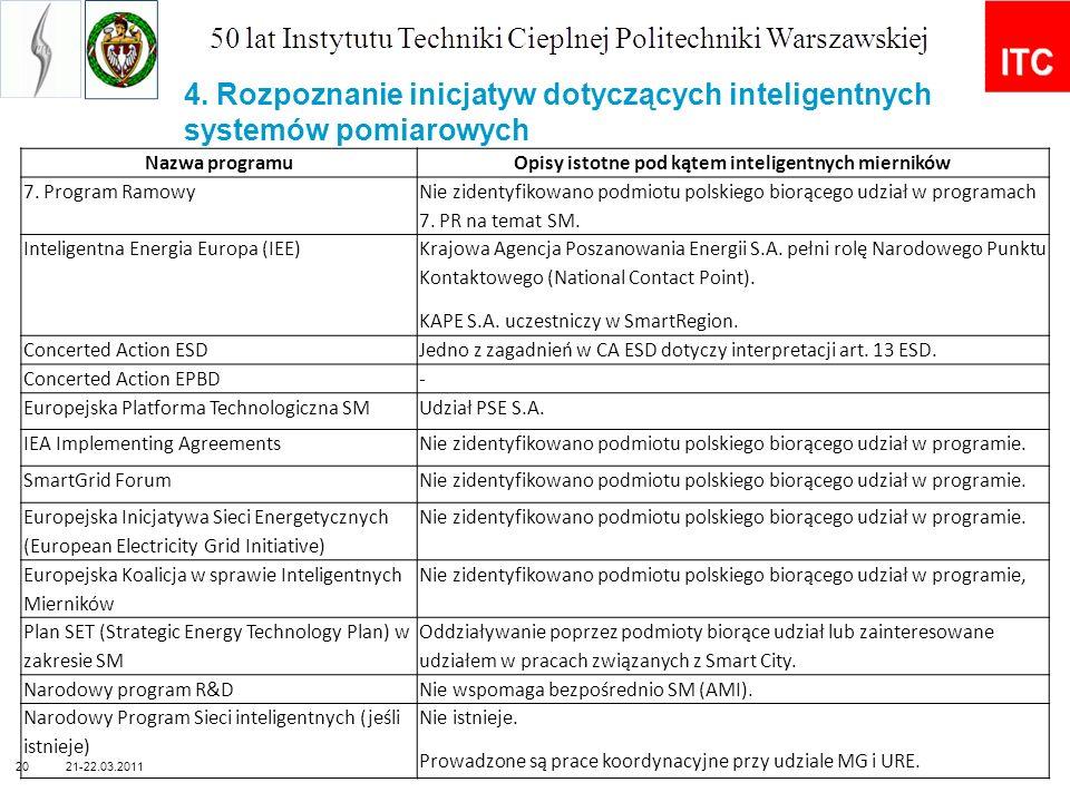 4. Rozpoznanie inicjatyw dotyczących inteligentnych systemów pomiarowych 21-22.03.201120 Nazwa programuOpisy istotne pod kątem inteligentnych miernikó