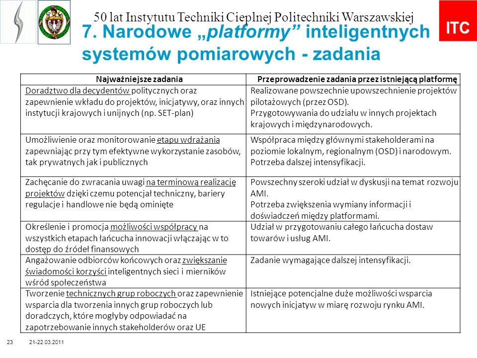 7. Narodowe platformy inteligentnych systemów pomiarowych - zadania Najważniejsze zadaniaPrzeprowadzenie zadania przez istniejącą platformę Doradztwo