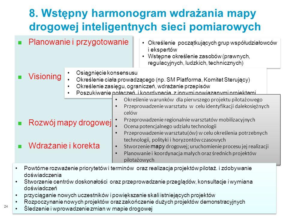 8. Wstępny harmonogram wdrażania mapy drogowej inteligentnych sieci pomiarowych Planowanie i przygotowanie Visioning Rozwój mapy drogowej Wdrażanie i