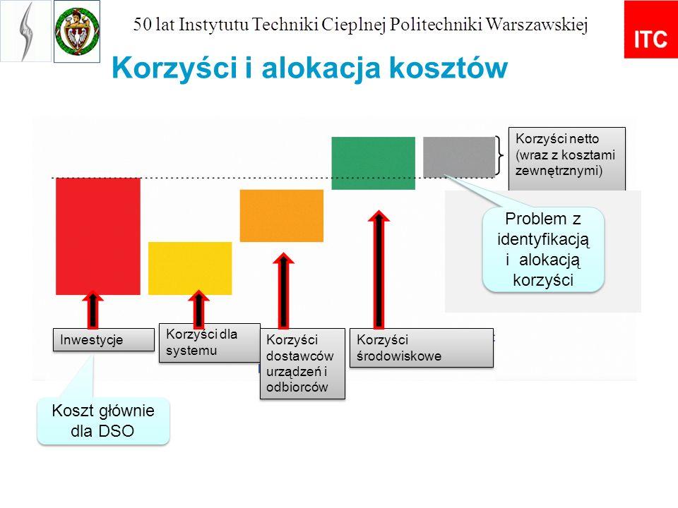 Inwestycje Korzyści dla systemu Korzyści dostawców urządzeń i odbiorców Korzyści środowiskowe Korzyści netto (wraz z kosztami zewnętrznymi) Korzyści i