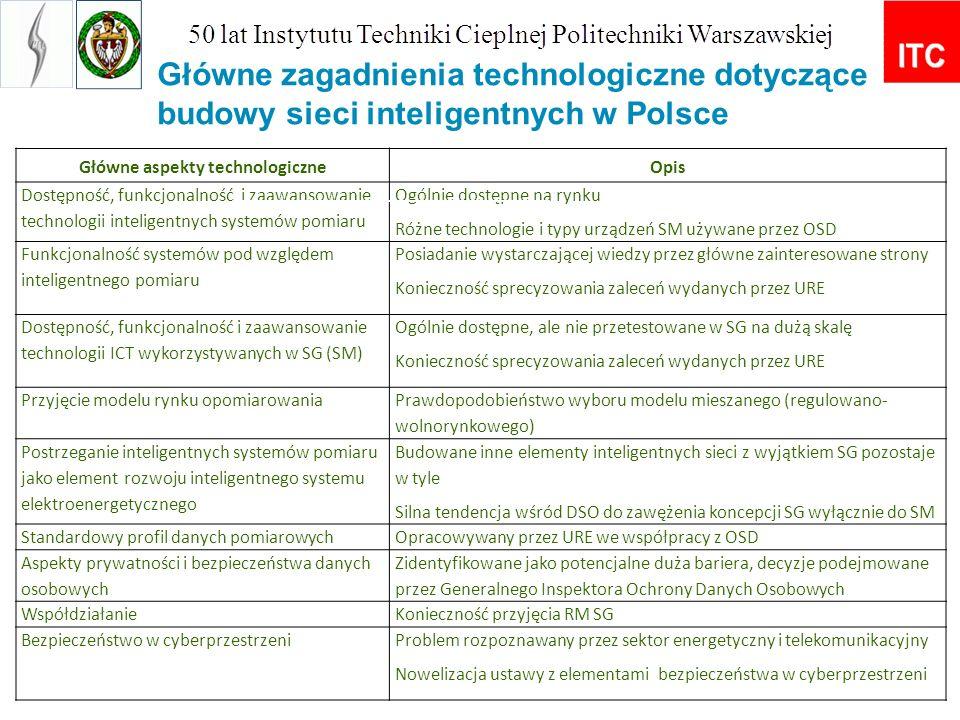 Główne zagadnienia technologiczne dotyczące budowy sieci inteligentnych w Polsce Główne aspekty technologiczneOpis Dostępność, funkcjonalność i zaawan