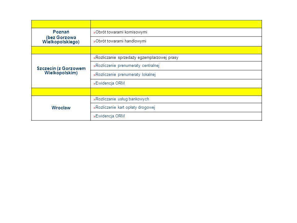 Poznań (bez Gorzowa Wielkopolskiego) » Obrót towarami komisowymi » Obrót towarami handlowymi Szczecin (z Gorzowem Wielkopolskim) » Rozliczanie sprzedaży egzemplarzowej prasy » Rozliczenie prenumeraty centralnej » Rozliczenie prenumeraty lokalnej » Ewidencja ORM Wrocław » Rozliczanie usług bankowych » Rozliczenie kart opłaty drogowej » Ewidencja ORM
