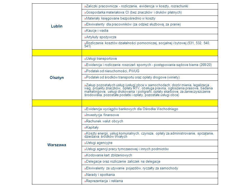 Lublin » Zaliczki pracownicze - rozliczanie, ewidencja w koszty, rozrachunki » Gospodarka materiałowa CI (bez znaczków i druków płatnych) » Materiały księgowane bezpośrednio w koszty » Ekwiwalenty dla pracowników (za odzież służbową, za pranie) » Kaucje i wadia » Artykuły spożywcze » Rozliczenie kosztów działalności pomocniczej, socjalnej i bytowej (531, 532, 540, 541) Olsztyn » Usługi transportowe » Ewidencja i rozliczanie roszczeń spornych - postępowanie sądowe bierne (268/20) » Podatek od nieruchomości, PWUG » Podatek od środków transportu oraz opłaty drogowe (winiety) » Zakup pozostałych usług (usługi obce w samochodach, dozór mienia, legalizacja wag, projekty znaczków, opłaty RTV, obsługa prawna, ogłoszenia prasowe, badania marketingowe, usługi drukowania i poligrafii, opłaty skarbowe, za zanieczyszczenie środowiska, pozostałe podatki i opłaty, pozostałe usługi obce) Warszawa » Ewidencja wyciągów bankowych dla Ośrodka Wschodniego » Inwestycje finansowe » Rachunek walut obcych » Kapitały » Koszty energii, usług komunalnych, czynsze, opłaty za administrowanie, sprzątanie, dzierżawa środków trwałych » Usługi agencyjne » Usługi agencji pracy tymczasowej i innych podmiotów » Kodowanie kart zbliżeniowych » Delegacje oraz rozliczenie zaliczek na delegacje » Ekwiwalenty za używanie pojazdów, ryczałty za samochody » Narady i spotkania » Reprezentacja i reklama