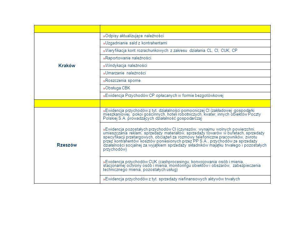 Kraków » Odpisy aktualizujące należności » Uzgadnianie sald z kontrahentami » Weryfikacja kont rozrachunkowych z zakresu działania CL, CI, CUK, CP » Raportowanie należności » Windykacja należności » Umarzanie należności » Roszczenia sporne » Obsługa CBK » Ewidencja Przychodów CP opłacanych w formie bezgotówkowej Rzeszów » Ewidencja przychodów z tyt.
