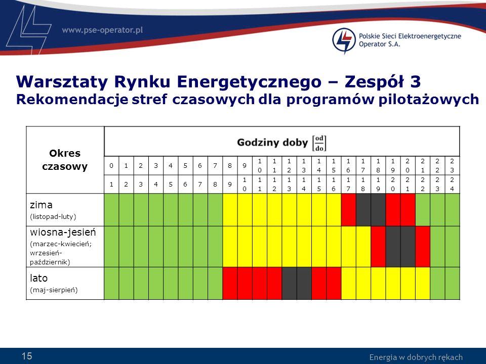 Energia w dobrych rękach 15 Warsztaty Rynku Energetycznego – Zespół 3 Rekomendacje stref czasowych dla programów pilotażowych 15 Okres czasowy 0123456