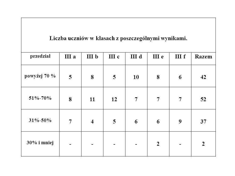 Liczba uczniów w klasach z poszczególnymi wynikami.