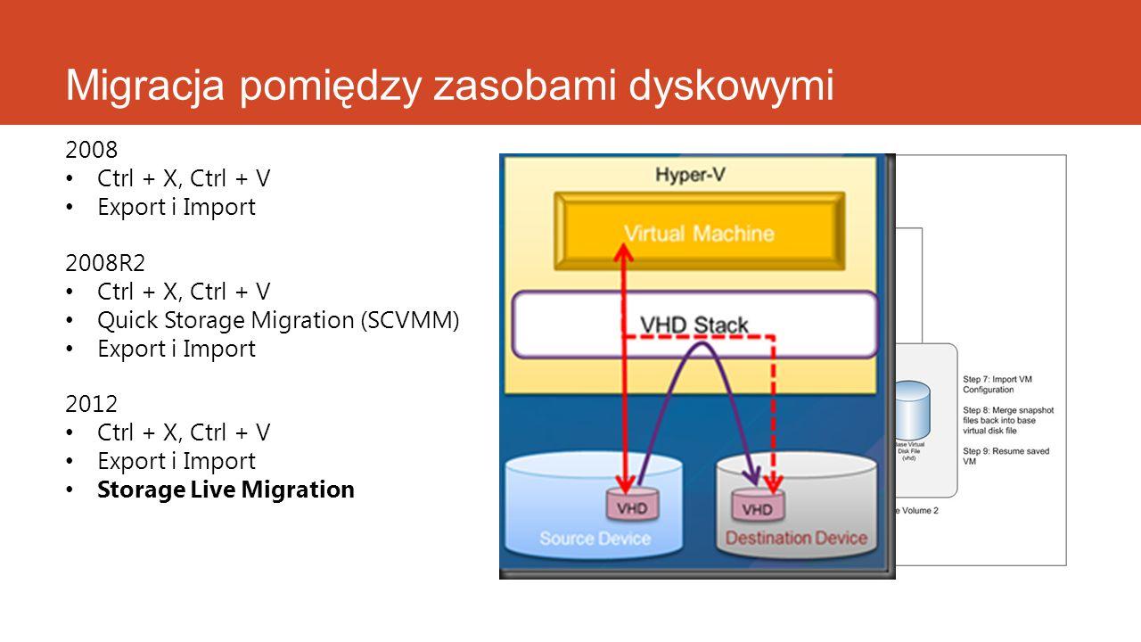 Migracja pomiędzy zasobami dyskowymi 2008 Ctrl + X, Ctrl + V Export i Import 2008R2 Ctrl + X, Ctrl + V Quick Storage Migration (SCVMM) Export i Import