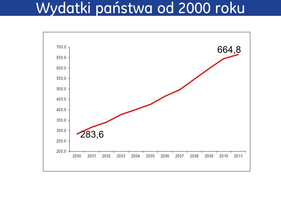 Wydatki państwa od 2000 roku