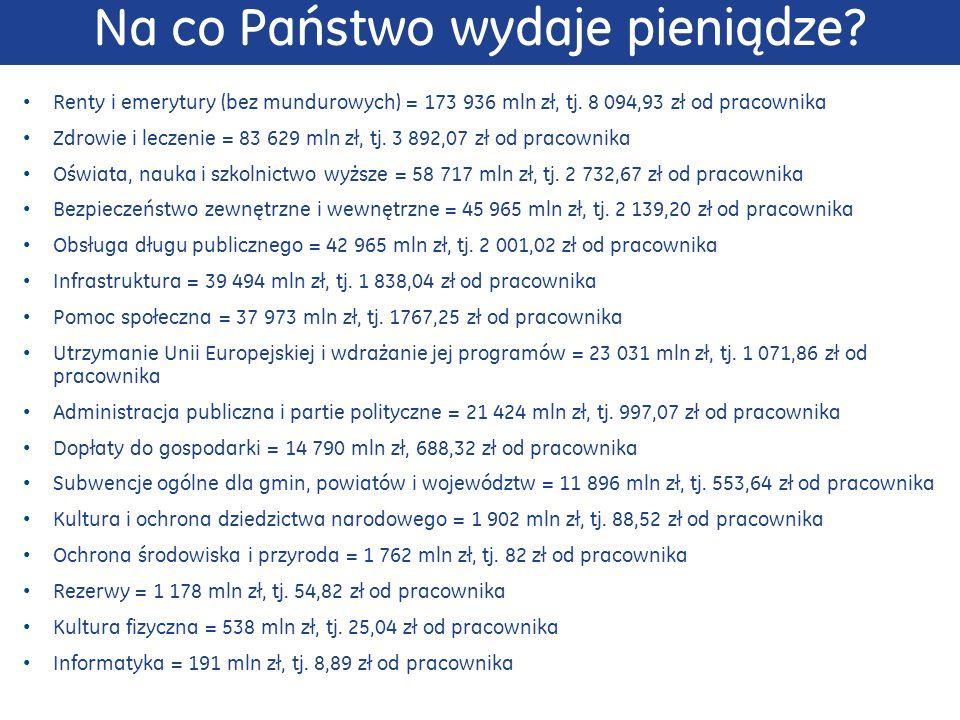 Na co Państwo wydaje pieniądze. Renty i emerytury (bez mundurowych) = 173 936 mln zł, tj.